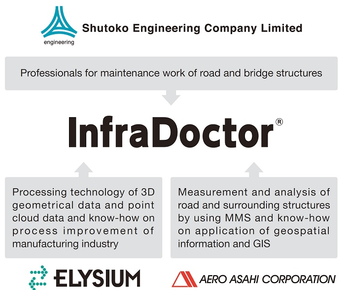3D point cloud | InfraDoctor | About LLP